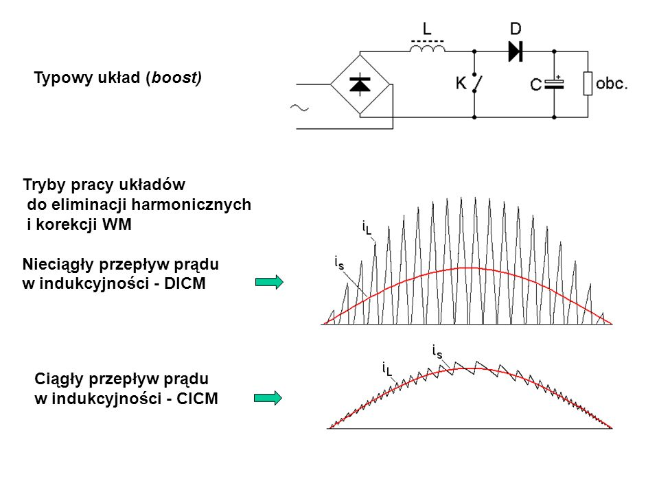 Tryby pracy układów do eliminacji harmonicznych i korekcji WM Nieciągły przepływ prądu w indukcyjności - DICM Ciągły przepływ prądu w indukcyjności - CICM Typowy układ (boost)