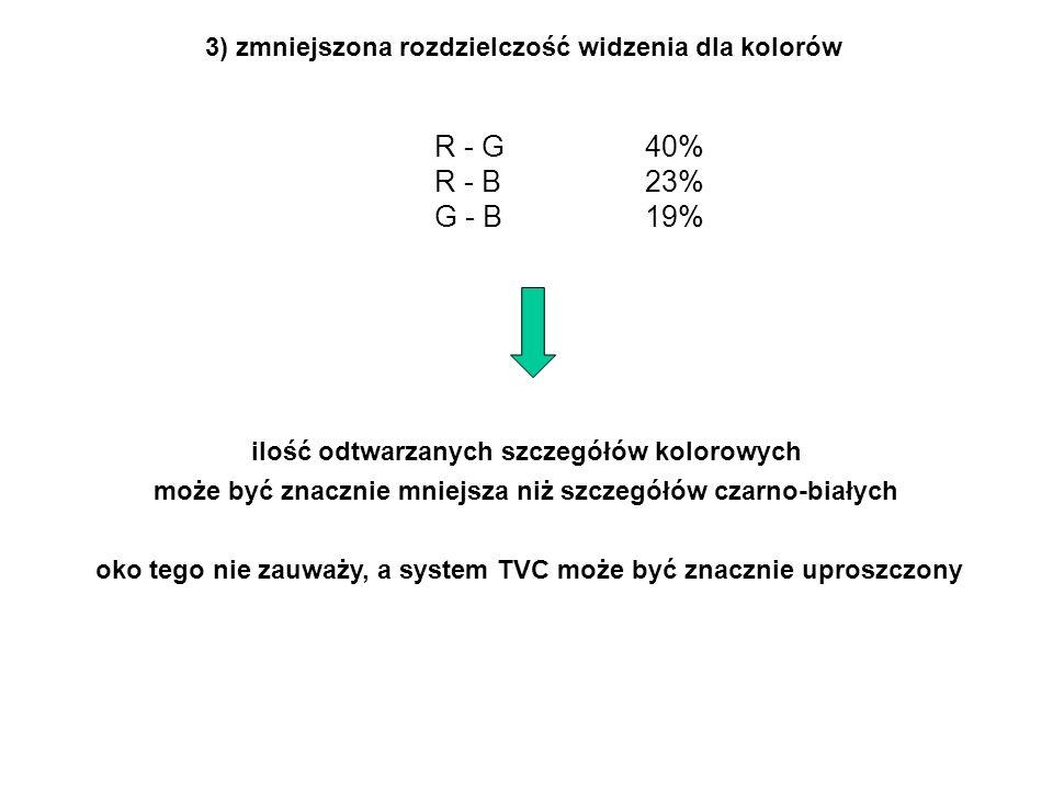 3) zmniejszona rozdzielczość widzenia dla kolorów R - G 40% R - B 23% G - B 19% ilość odtwarzanych szczegółów kolorowych może być znacznie mniejsza niż szczegółów czarno-białych oko tego nie zauważy, a system TVC może być znacznie uproszczony