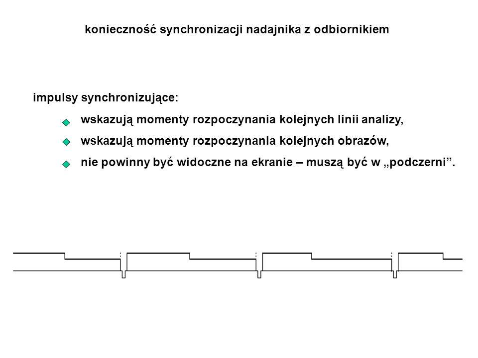 konieczność synchronizacji nadajnika z odbiornikiem impulsy synchronizujące: wskazują momenty rozpoczynania kolejnych linii analizy, wskazują momenty