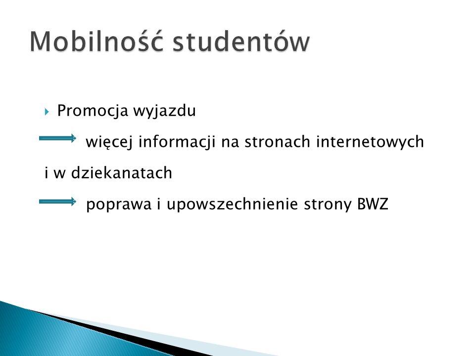  Promocja wyjazdu więcej informacji na stronach internetowych i w dziekanatach poprawa i upowszechnienie strony BWZ