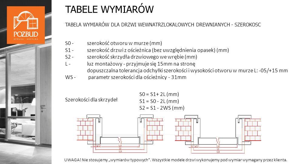 TABELE WYMIARÓW TABELA WYMIARÓW DLA DRZWI WEWNATRZLOKALOWYCH DREWNIANYCH - SZEROKOSC S0 - szerokość otworu w murze (mm) S1 - szerokość drzwi z ościeżnica (bez uwzględnienia opasek) (mm) S2 -szerokość skrzydła drzwiowego we wrębie (mm) L - luz montażowy - przyjmuje się 15mm na stronę dopuszczalna tolerancja odchyłki szerokości i wysokości otworu w murze L: -05/+15 mm WS - parametr szerokości dla ościeżnicy - 31mm S0 = S1+ 2L (mm) S1 = S0 - 2L (mm) S2 = S1 - 2WS (mm) Szerokości dla skrzydeł UWAGA.