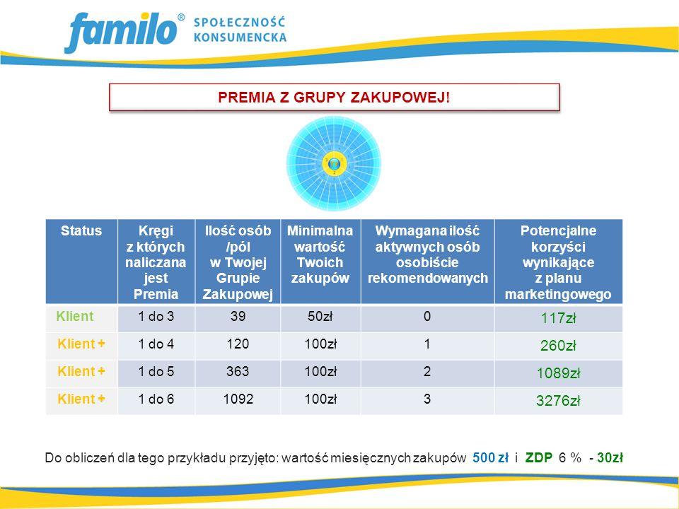 Do obliczeń dla tego przykładu przyjęto: wartość miesięcznych zakupów 500 zł i ZDP 6 % - 30zł PREMIA Z GRUPY ZAKUPOWEJ! StatusKręgi z których naliczan