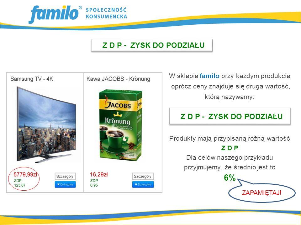 Z D P - ZYSK DO PODZIAŁU W sklepie familo przy każdym produkcie oprócz ceny znajduje się druga wartość, którą nazywamy: Produkty mają przypisaną różną