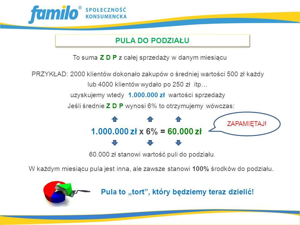 PRZYKŁAD: 2000 klientów dokonało zakupów o średniej wartości 500 zł każdy lub 4000 klientów wydało po 250 zł itp… uzyskujemy wtedy 1.000.000 zł wartoś