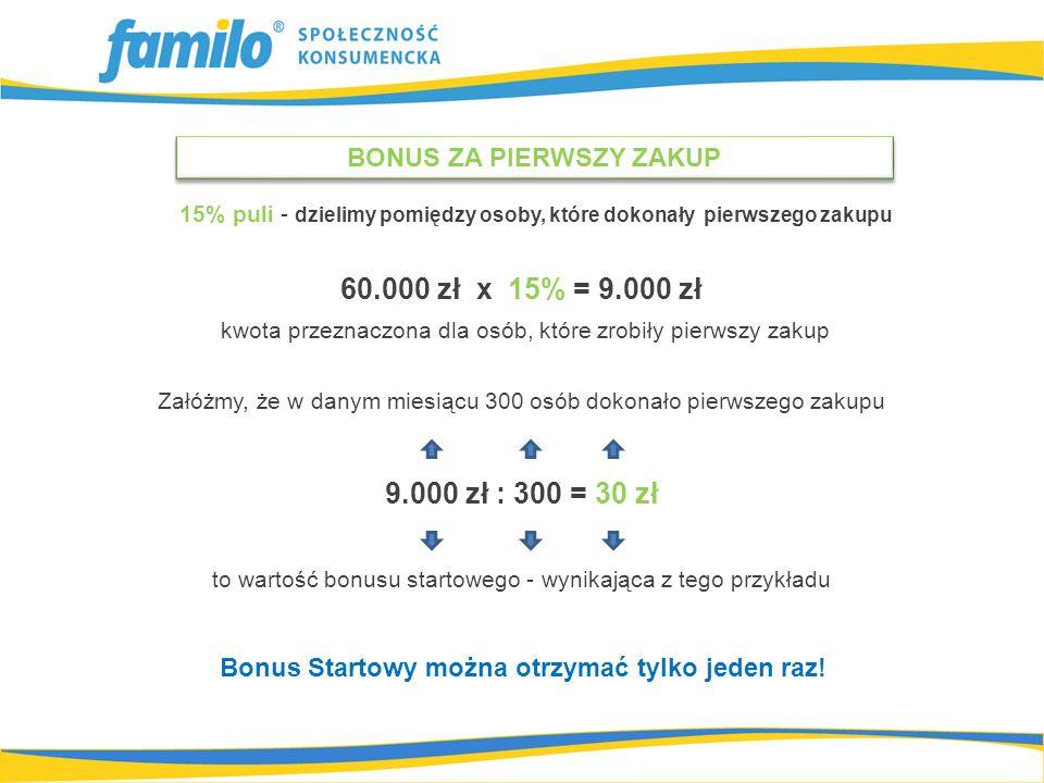 60.000 zł x 15% = 9.000 zł kwota przeznaczona dla osób, które zrobiły pierwszy zakup Załóżmy, że w danym miesiącu 300 osób dokonało pierwszego zakupu