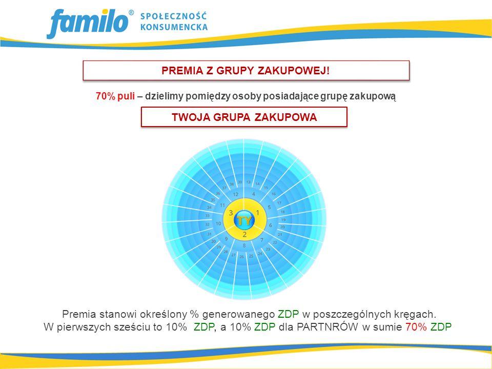 Premia stanowi określony % generowanego ZDP w poszczególnych kręgach. W pierwszych sześciu to 10% ZDP, a 10% ZDP dla PARTNRÓW w sumie 70% ZDP 70% puli