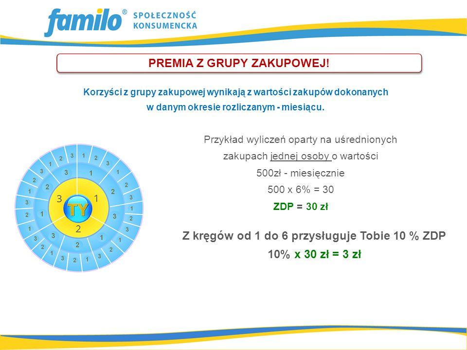 Z kręgów od 1 do 6 przysługuje Tobie 10 % ZDP 10% x 30 zł = 3 zł PREMIA Z GRUPY ZAKUPOWEJ.
