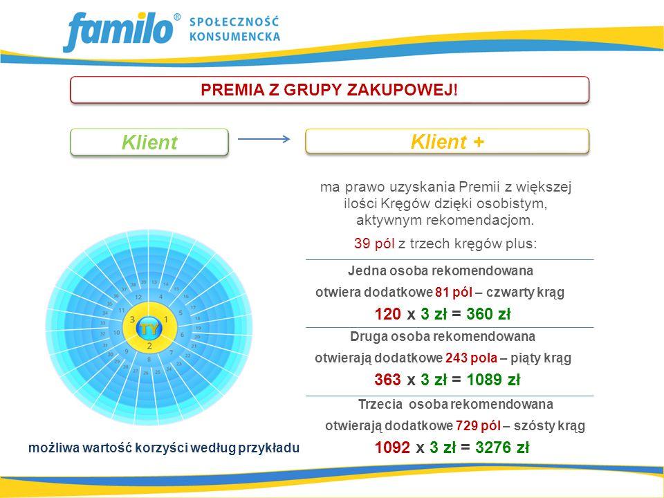 120 x 3 zł = 360 zł PREMIA Z GRUPY ZAKUPOWEJ.
