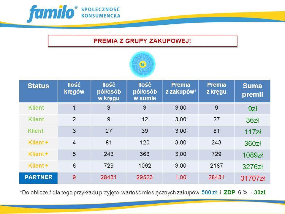 *Do obliczeń dla tego przykładu przyjęto: wartość miesięcznych zakupów 500 zł i ZDP 6 % - 30zł PREMIA Z GRUPY ZAKUPOWEJ! Status Ilość kręgów Ilość pól