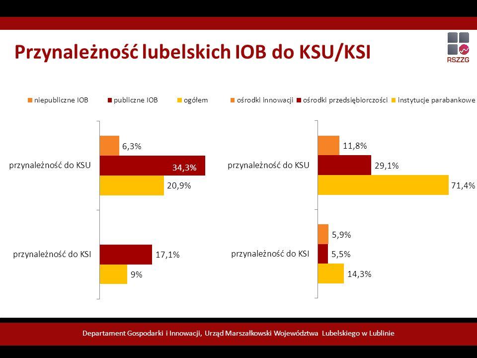 Departament Gospodarki i Innowacji, Urząd Marszałkowski Województwa Lubelskiego w Lublinie Źródło: Opracowanie własne na podstawie badania CATI.