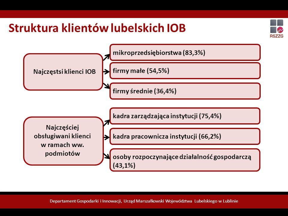 Departament Gospodarki i Innowacji, Urząd Marszałkowski Województwa Lubelskiego w Lublinie Najczęstsi klienci IOB mikroprzedsiębiorstwa (83,3%) firmy małe (54,5%) firmy średnie (36,4%) Najczęściej obsługiwani klienci w ramach ww.