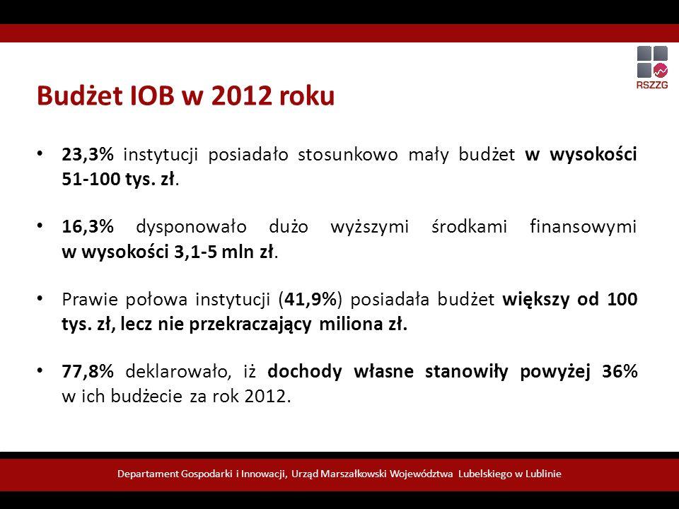Departament Gospodarki i Innowacji, Urząd Marszałkowski Województwa Lubelskiego w Lublinie Budżet IOB w 2012 roku 23,3% instytucji posiadało stosunkowo mały budżet w wysokości 51-100 tys.