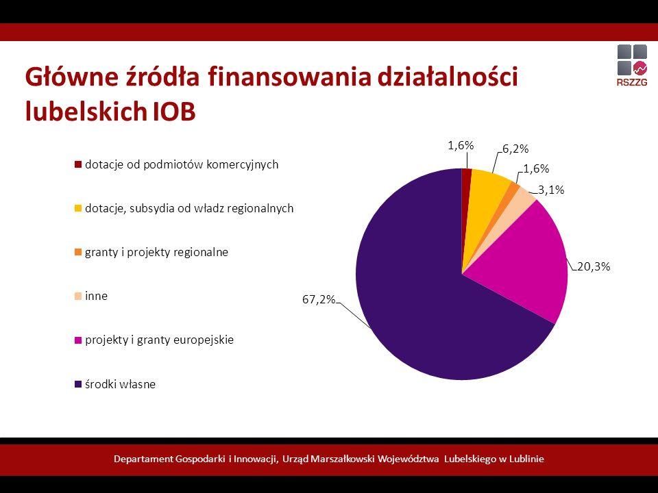 Departament Gospodarki i Innowacji, Urząd Marszałkowski Województwa Lubelskiego w Lublinie Główne źródła finansowania działalności lubelskich IOB