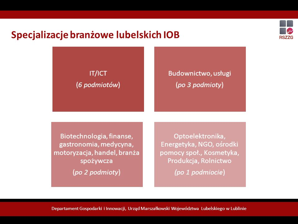 Departament Gospodarki i Innowacji, Urząd Marszałkowski Województwa Lubelskiego w Lublinie IT/ICT (6 podmiotów) Budownictwo, usługi (po 3 podmioty) Biotechnologia, finanse, gastronomia, medycyna, motoryzacja, handel, branża spożywcza (po 2 podmioty) Optoelektronika, Energetyka, NGO, ośrodki pomocy społ., Kosmetyka, Produkcja, Rolnictwo (po 1 podmiocie) Specjalizacje branżowe lubelskich IOB