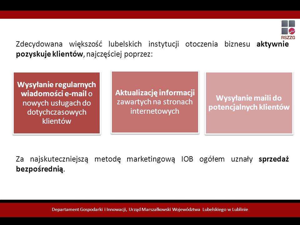 Departament Gospodarki i Innowacji, Urząd Marszałkowski Województwa Lubelskiego w Lublinie Zdecydowana większość lubelskich instytucji otoczenia biznesu aktywnie pozyskuje klientów, najczęściej poprzez: Za najskuteczniejszą metodę marketingową IOB ogółem uznały sprzedaż bezpośrednią.