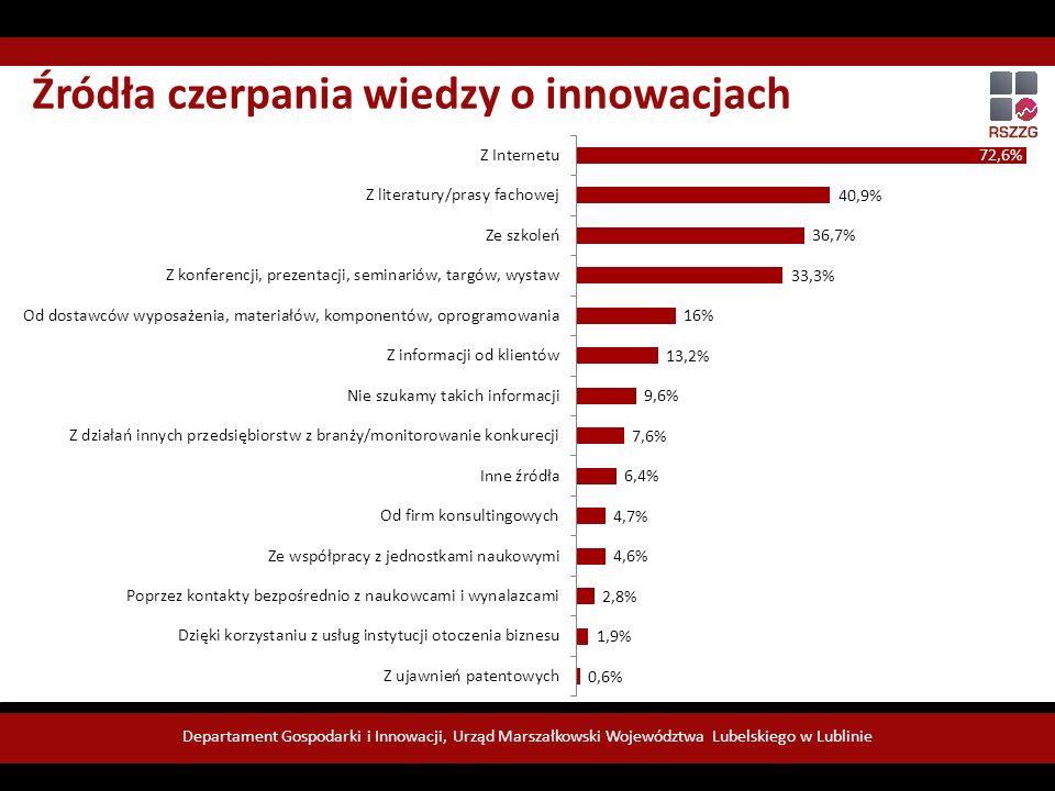 Departament Gospodarki i Innowacji, Urząd Marszałkowski Województwa Lubelskiego w Lublinie Źródła czerpania wiedzy o innowacjach