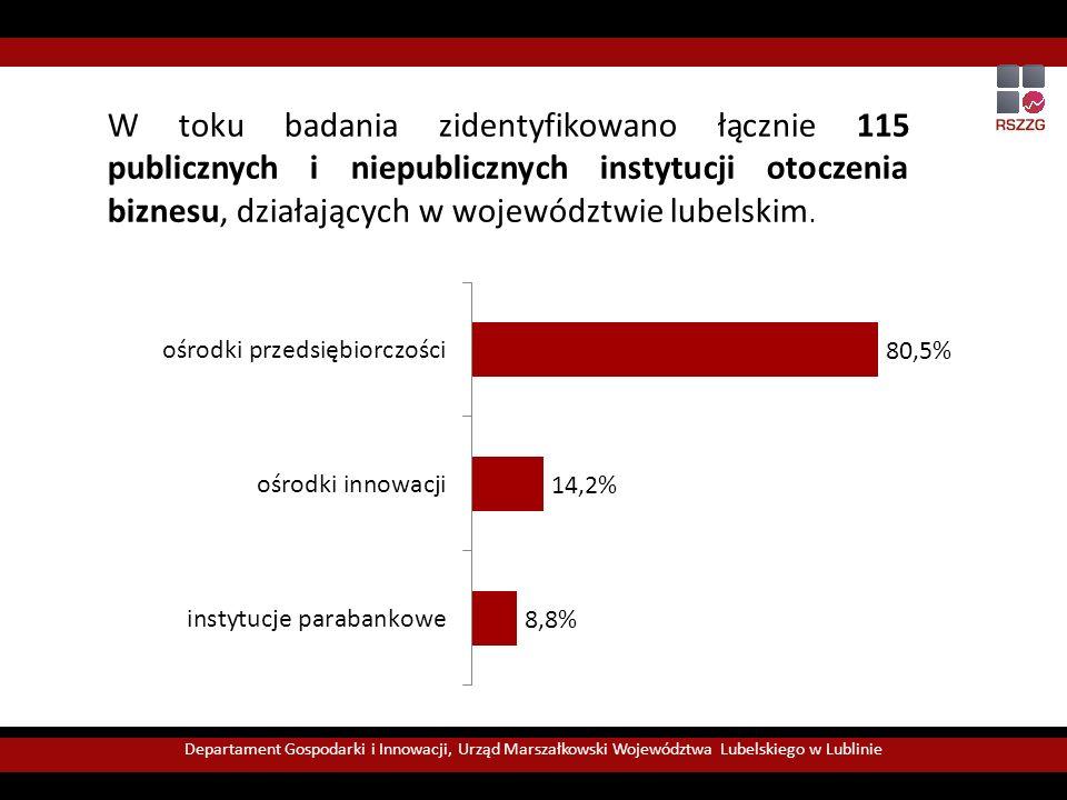 W toku badania zidentyfikowano łącznie 115 publicznych i niepublicznych instytucji otoczenia biznesu, działających w województwie lubelskim.