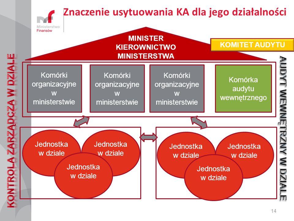 Znaczenie usytuowania KA dla jego działalności 14 MINISTER KIEROWNICTWO MINISTERSTWA KOMITET AUDYTU Jednostka w dziale Komórki organizacyjne w ministerstwie Komórka audytu wewnętrznego Komórki organizacyjne w ministerstwie