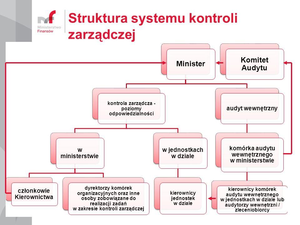 Struktura systemu kontroli zarządczej Minister kontrola zarządcza - poziomy odpowiedzialności w ministerstwie członkowie Kierownictwa dyrektorzy komórek organizacyjnych oraz inne osoby zobowiązane do realizacji zadań w zakresie kontroli zarządczej w jednostkach w dziale kierownicy jednostek w dziale audyt wewnętrzny komórka audytu wewnętrznego w ministerstwie kierownicy komórek audytu wewnętrznego w jednostkach w dziale lub audytorzy wewnętrzni / zleceniobiorcy Komitet Audytu