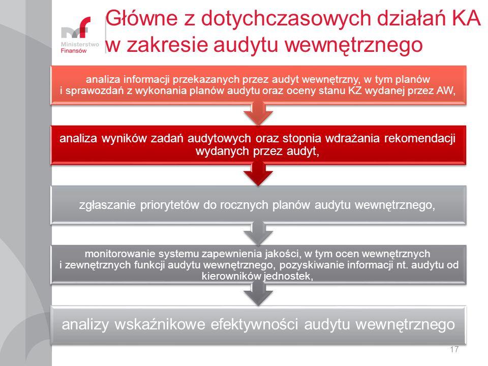 Główne z dotychczasowych działań KA w zakresie audytu wewnętrznego analizy wskaźnikowe efektywności audytu wewnętrznego monitorowanie systemu zapewnienia jakości, w tym ocen wewnętrznych i zewnętrznych funkcji audytu wewnętrznego, pozyskiwanie informacji nt.