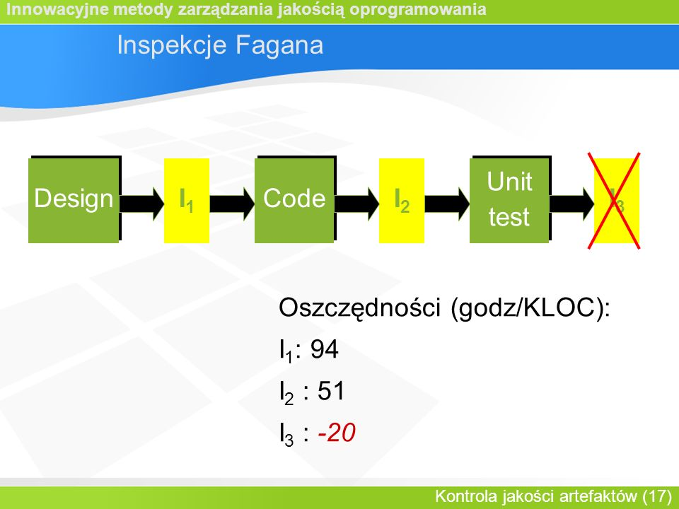Innowacyjne metody zarządzania jakością oprogramowania Kontrola jakości artefaktów (17) Inspekcje Fagana Design Code Unit test Unit test I1I1 I2I2 I3I3 Oszczędności (godz/KLOC): I 1 : 94 I 2 : 51 I 3 : -20