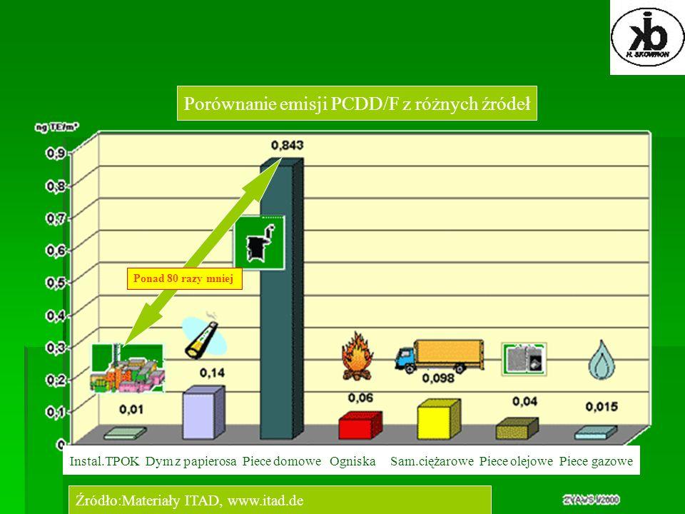 Porównanie emisji PCDD/F z różnych źródeł Źródło:Materiały ITAD, www.itad.de Instal.TPOK Dym z papierosa Piece domowe Ogniska Sam.ciężarowe Piece olej