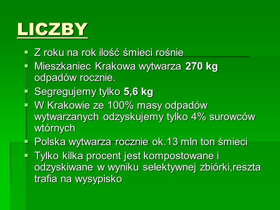 LICZBY  Z roku na rok ilość śmieci rośnie  Mieszkaniec Krakowa wytwarza 270 kg odpadów rocznie.  Segregujemy tylko 5,6 kg  W Krakowie ze 100% masy