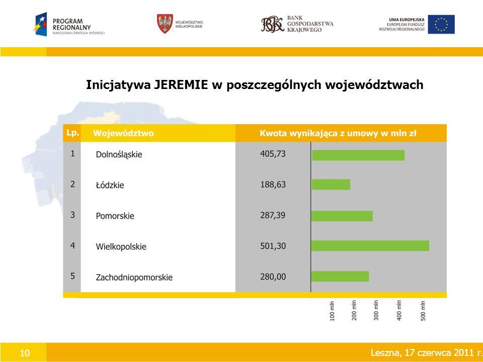 10 Inicjatywa JEREMIE w poszczególnych województwach Leszna, 17 czerwca 2011 r.