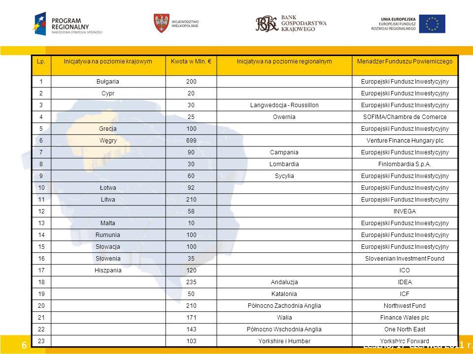 6 Lp.Inicjatywa na poziomie krajowymKwota w Mln.