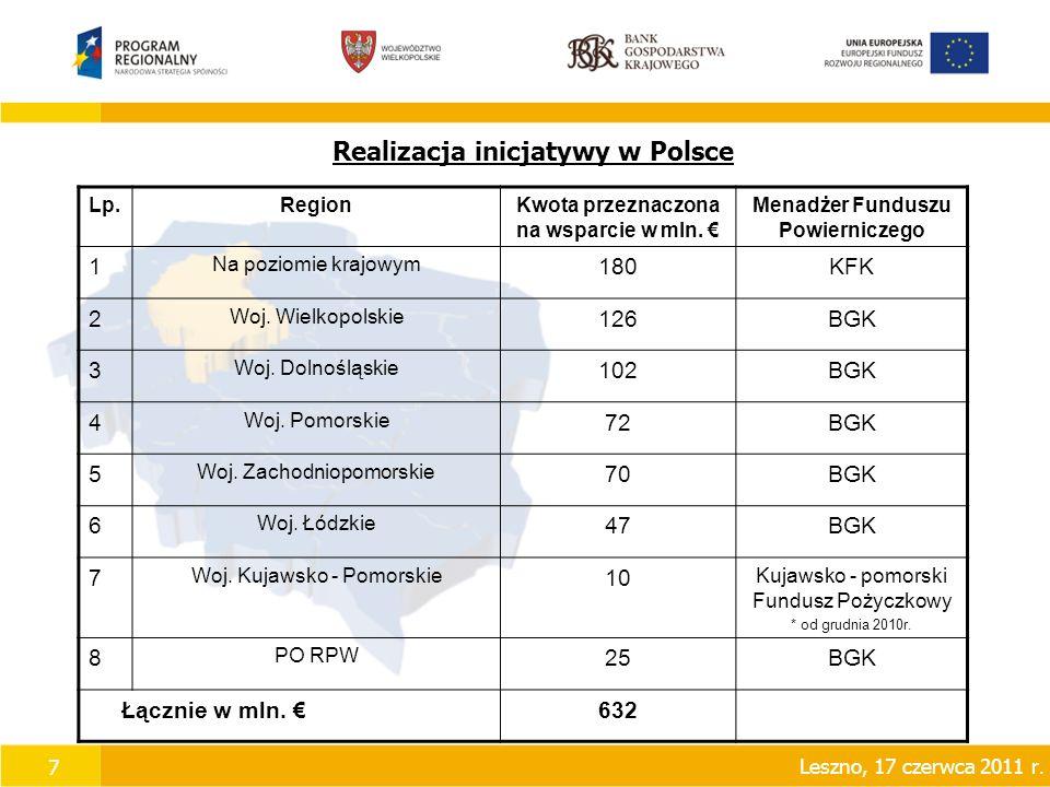 7 Realizacja inicjatywy w Polsce Lp.RegionKwota przeznaczona na wsparcie w mln.