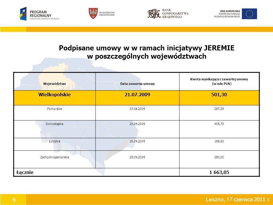 9 Podpisane umowy w w ramach inicjatywy JEREMIE w poszczególnych województwach WojewództwoData zawarcia umowy Kwota wynikająca z zawartej umowy (w mln PLN) Wielkopolskie21.07.2009501,30 Pomorskie07.08.2009287,39 Dolnośląskie23.09.2009405,73 Łódzkie25.09.2009188,63 Zachodniopomorskie29.09.2009280,00 Łącznie1 663,05