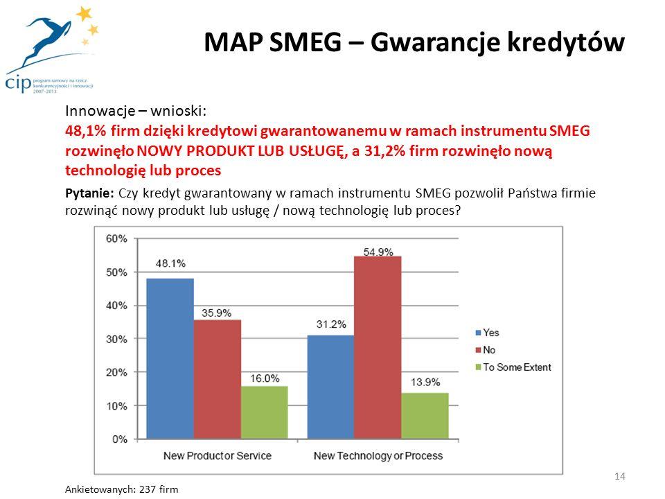 Innowacje – wnioski: 48,1% firm dzięki kredytowi gwarantowanemu w ramach instrumentu SMEG rozwinęło NOWY PRODUKT LUB USŁUGĘ, a 31,2% firm rozwinęło nową technologię lub proces Pytanie: Czy kredyt gwarantowany w ramach instrumentu SMEG pozwolił Państwa firmie rozwinąć nowy produkt lub usługę / nową technologię lub proces.