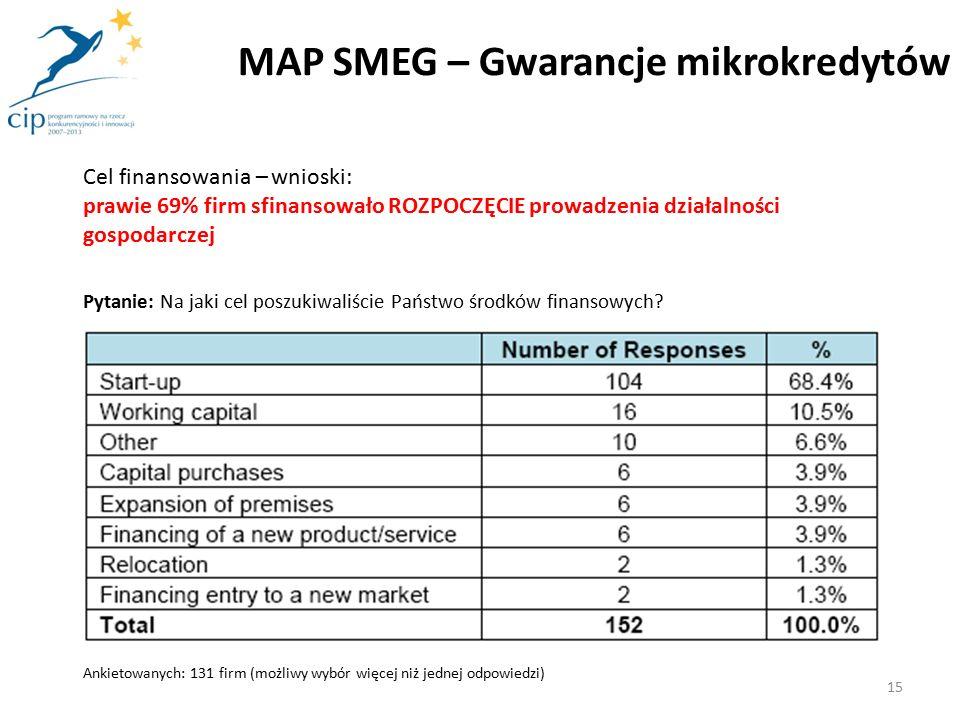 Cel finansowania – wnioski: prawie 69% firm sfinansowało ROZPOCZĘCIE prowadzenia działalności gospodarczej Pytanie: Na jaki cel poszukiwaliście Państwo środków finansowych.