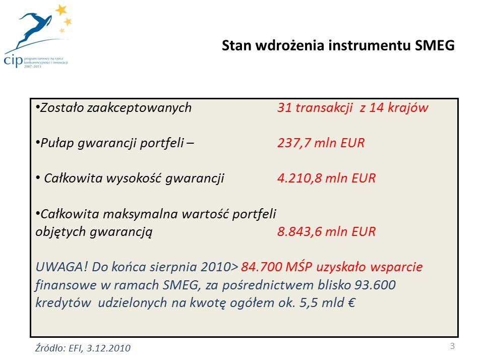 Charakterystyka MŚP wspieranych w ramach instrumentu CIP - SMEG 4 Średnia wysokość kredytu gwarantowanego w ramach SMEG 75.000 EUR Średnia wysokość mikro-kredytu gwarantowanego w ramach SMEG 12.000 EUR Liczba zatrudnionych w MŚP wspartych w ramach SMEG286.956 osób w tym 17.677 mikro-przedsiębiorców Średnia liczba zatrudnionych w przedsiębiorstwie wspartym w ramach SMEG3,7 osoby Źródło: EFI, 3.12.2010
