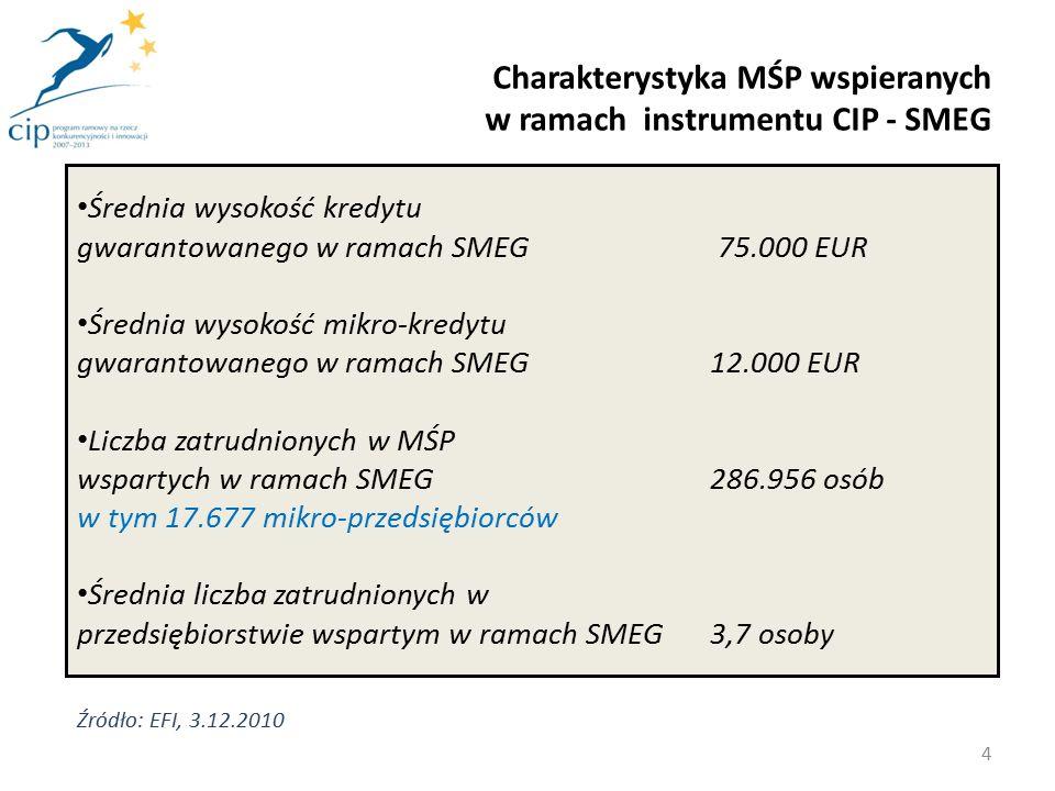Dźwignia finansowa w transakcjach zawartych z Pośrednikami Finansowymi w ramach SMEG – gwarancje kredytów – 19 Dźwignia finansowa w transakcjach zawartych z Pośrednikami Finansowymi w ramach SMEG – gwarancje mikro-kredytów – 11 Średnio – dotychczasowa dźwignia finansowa w SMEG - 18 Dźwignia finansowa w instrumencie CIP - SMEG 5 Źródło: EFI, 7.10.2010