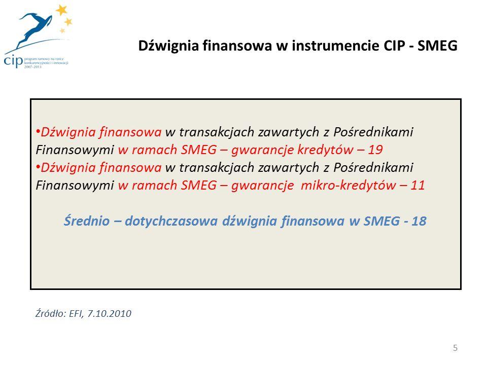 """Krajowy Punkt Kontaktowy Programu ramowego na rzecz konkurencyjności i innowacji 2007 – 2013 Komponent """"Instrumenty finansowe MŚP Związek Banków Polskich ul."""