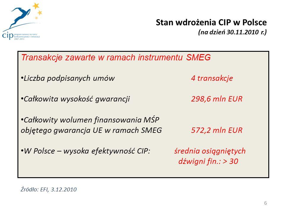 Stan wdrożenia CIP w Polsce (na dzień 30.11.2010 r.) 6 Transakcje zawarte w ramach instrumentu SMEG Liczba podpisanych umów4 transakcje Całkowita wysokość gwarancji298,6 mln EUR Całkowity wolumen finansowania MŚP objętego gwarancja UE w ramach SMEG 572,2 mln EUR W Polsce – wysoka efektywność CIP: średnia osiągniętych dźwigni fin.: > 30 Źródło: EFI, 3.12.2010