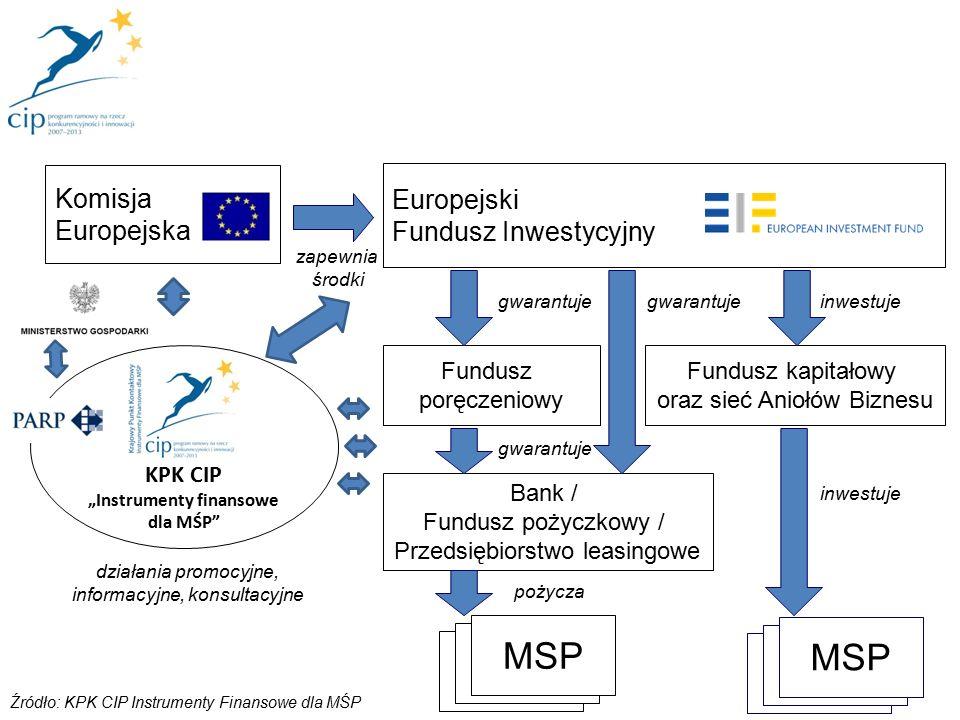 """Opracowanie KPK CIP – na podstawie danych zawartych w """"Interim evaluation of the Entrepreneurship and Innovation Programme (CIP-EIP) , z 2009 roku, Komisja Europejska Pełne badanie zostało przeprowadzone na grupie firm z 11 Państw UE (Anglia, Finlandia, Francja, Grecja, Hiszpania, Irlandia, Litwa, Niemcy, Polska, Węgry, Włochy), które skorzystały z instrumentów finansowych przygotowanych przez Komisję Europejską w ramach Programu MAP 10 OPINIE PRZEDSIĘBIORCÓW, KTÓRZY SKORZYSTALI Z INSTRUMENTÓW FINANSOWYCH PROGRAMU MAP (Poprzednika Programu CIP) Program ramowy na rzecz konkurencyjności i innowacji 2007-2013"""