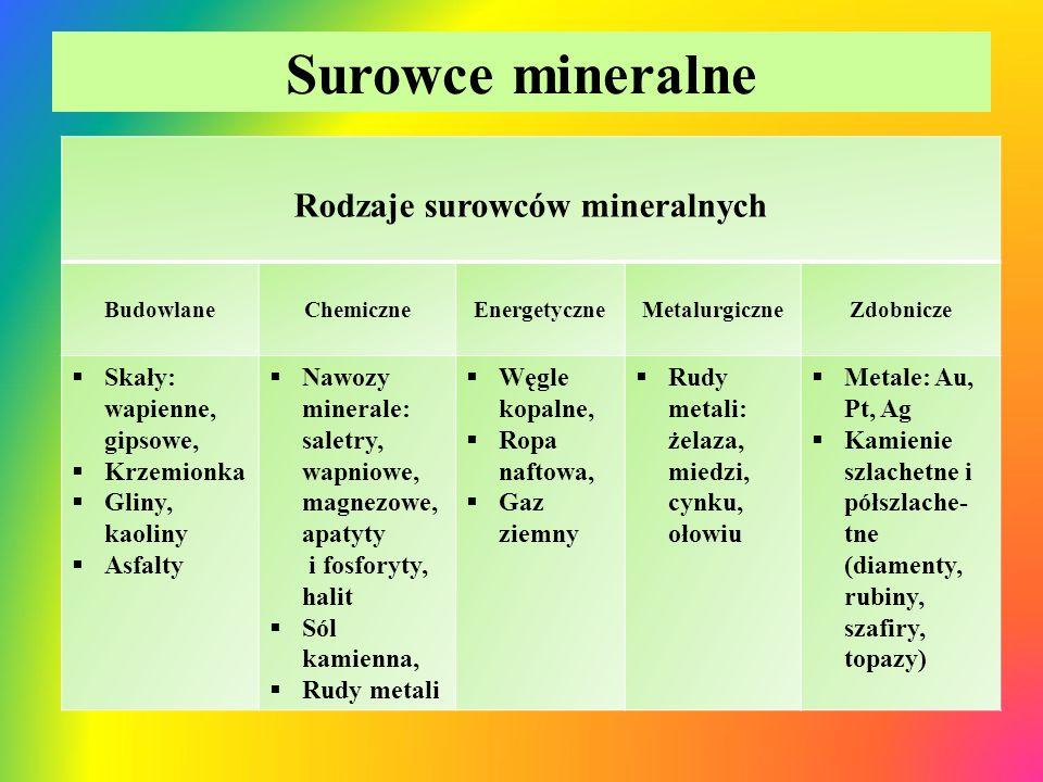 Surowce mineralne Rodzaje surowców mineralnych BudowlaneChemiczneEnergetyczneMetalurgiczneZdobnicze  Skały: wapienne, gipsowe,  Krzemionka  Gliny,