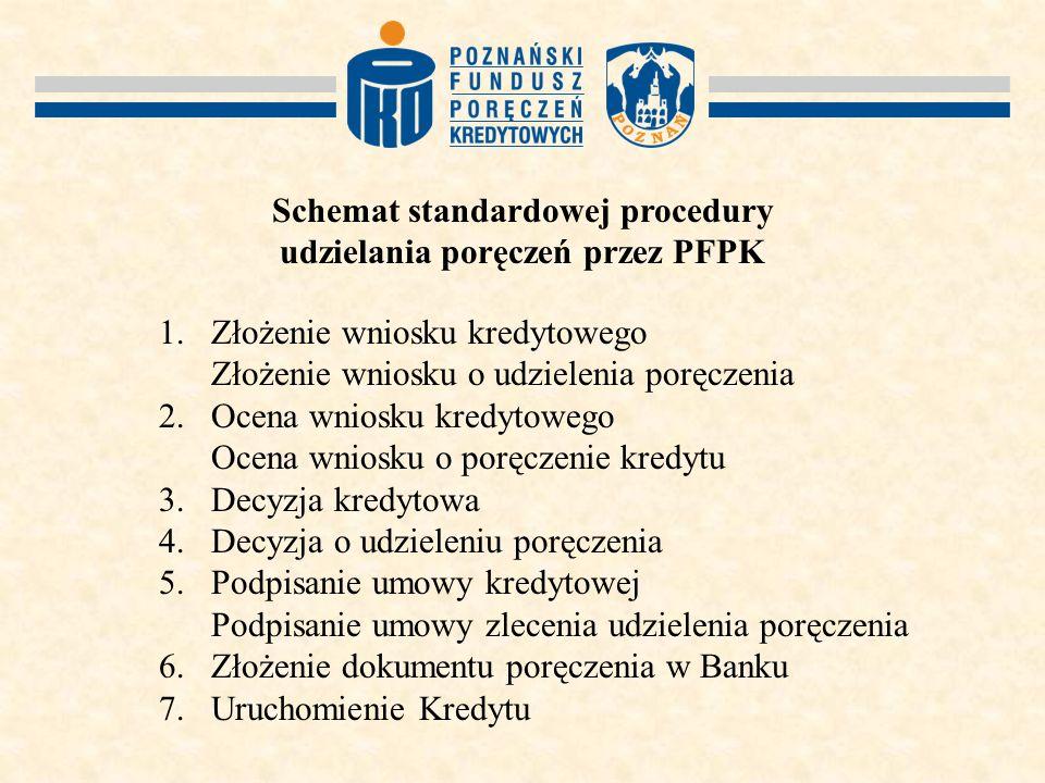 Schemat standardowej procedury udzielania poręczeń przez PFPK 1.Złożenie wniosku kredytowego Złożenie wniosku o udzielenia poręczenia 2.Ocena wniosku kredytowego Ocena wniosku o poręczenie kredytu 3.Decyzja kredytowa 4.Decyzja o udzieleniu poręczenia 5.Podpisanie umowy kredytowej Podpisanie umowy zlecenia udzielenia poręczenia 6.Złożenie dokumentu poręczenia w Banku 7.Uruchomienie Kredytu