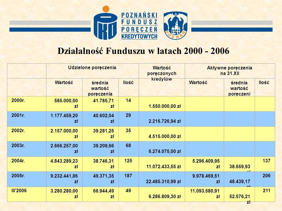 Działalność Funduszu w latach 2000 - 2006 Udzielone poręczeniaWartość poręczonych kredytów Aktywne poręczenia na 31.XII Wartośćśrednia wartość poręczenia IlośćWartośćśrednia wartość poręczeni a Ilość 2000r.