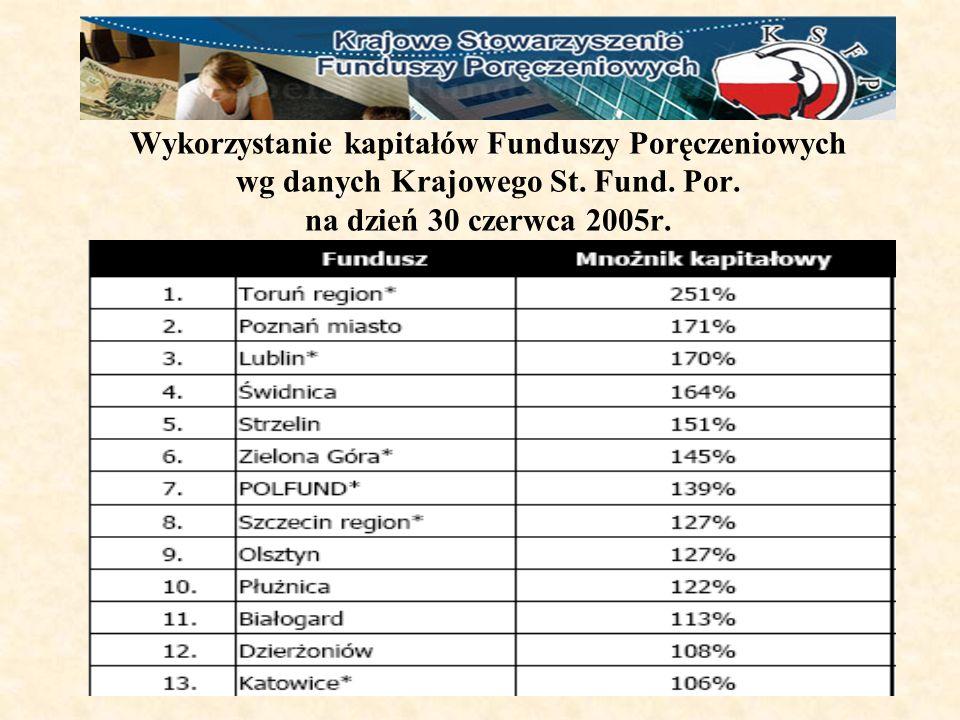 Wykorzystanie kapitałów Funduszy Poręczeniowych wg danych Krajowego St.