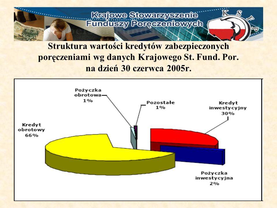 Struktura wartości kredytów zabezpieczonych poręczeniami wg danych Krajowego St.