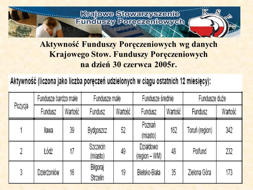 Aktywność Funduszy Poręczeniowych wg danych Krajowego Stow.