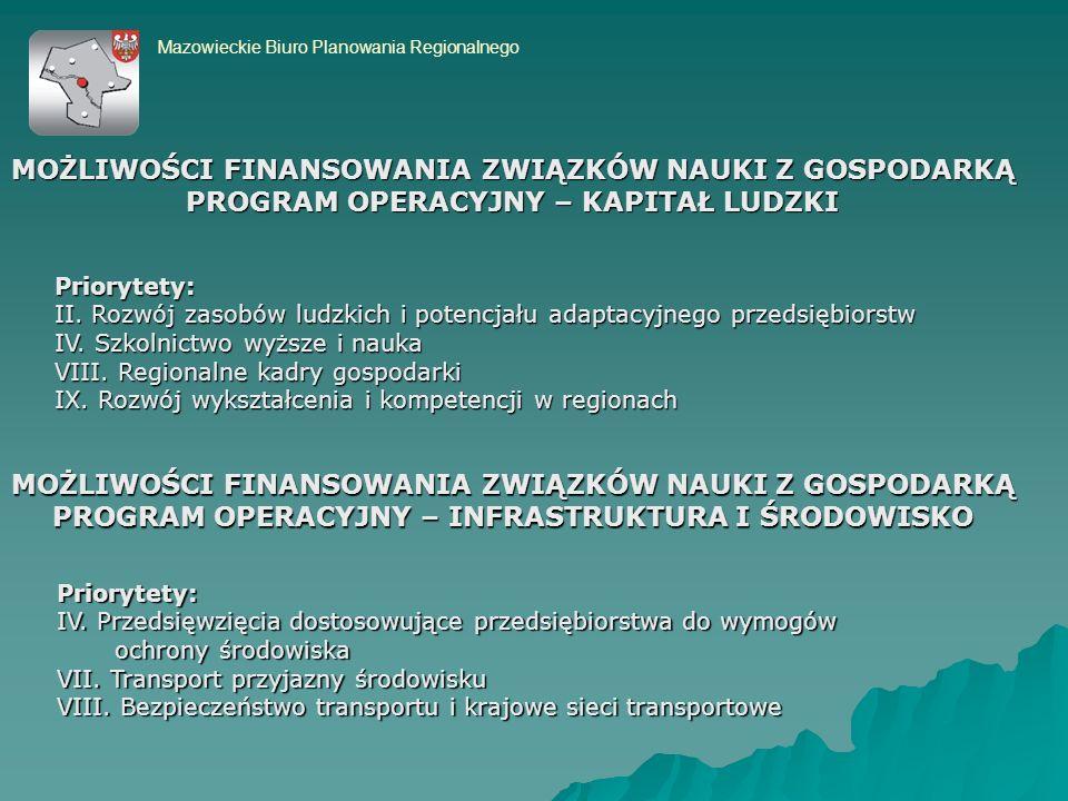 Mazowieckie Biuro Planowania Regionalnego Priorytety: II.