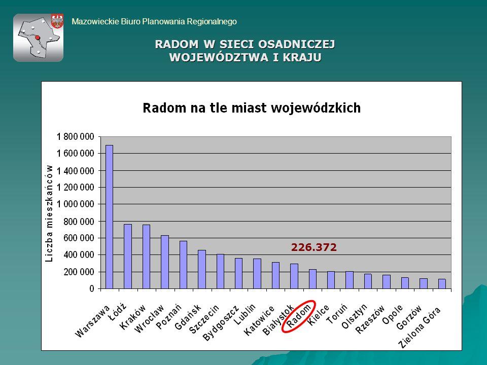 Mazowieckie Biuro Planowania Regionalnego 226.372 RADOM W SIECI OSADNICZEJ WOJEWÓDZTWA I KRAJU