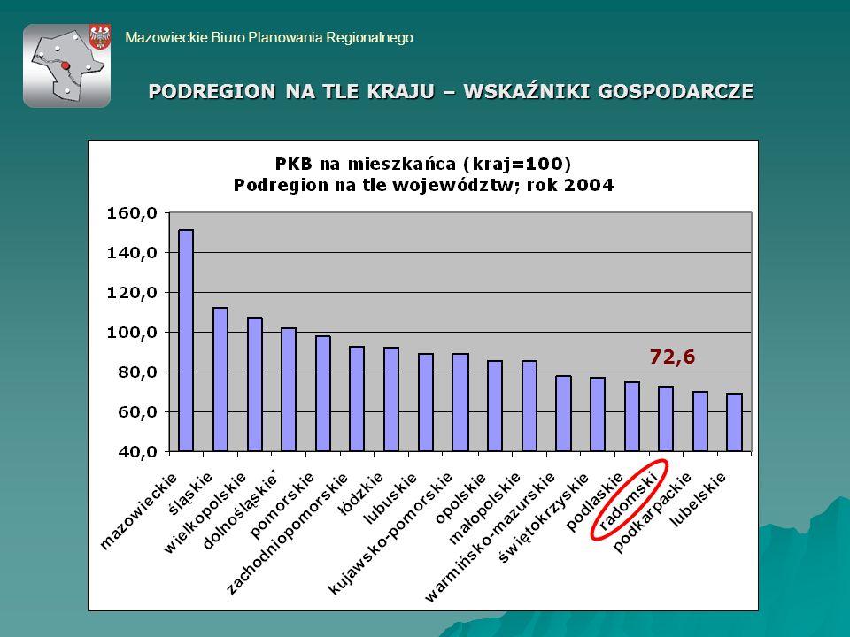 PODREGION NA TLE KRAJU – WSKAŹNIKI GOSPODARCZE Mazowieckie Biuro Planowania Regionalnego 72,6