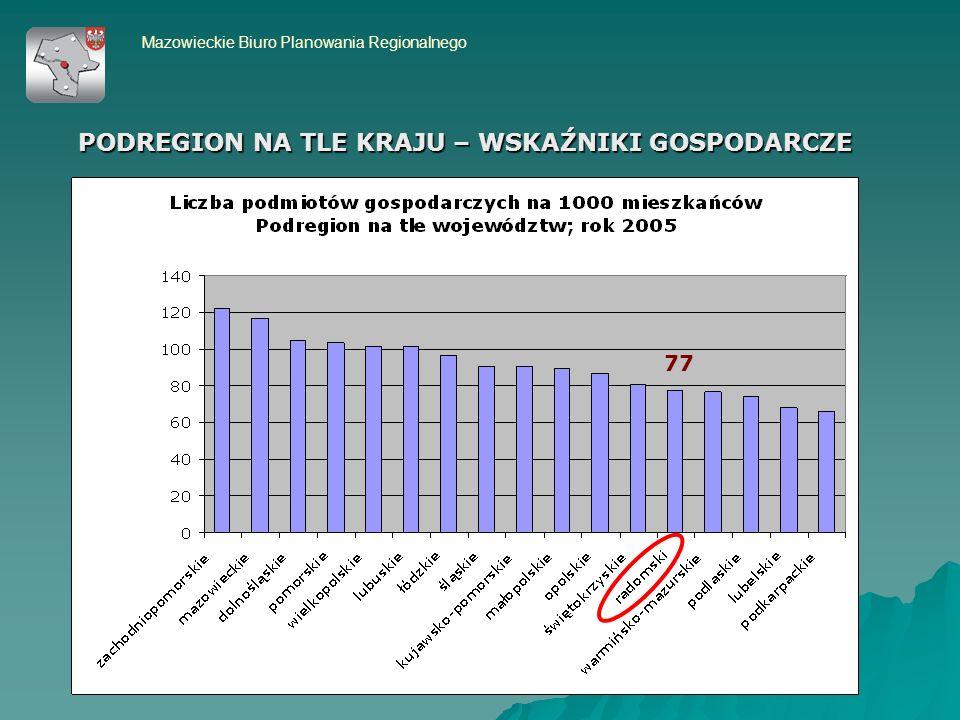 Mazowieckie Biuro Planowania Regionalnego 77 PODREGION NA TLE KRAJU – WSKAŹNIKI GOSPODARCZE