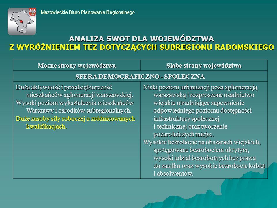 Mazowieckie Biuro Planowania Regionalnego Mocne strony województwa Słabe strony województwa SFERA DEMOGRAFICZNO - SPOLECZNA Duża aktywność i przedsiębiorczość mieszkańców aglomeracji warszawskiej.