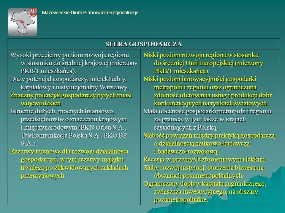 Mazowieckie Biuro Planowania Regionalnego SFERA GOSPODARCZA Wysoki przeciętny poziom rozwoju regionu w stosunku do średniej krajowej (mierzony PKB/1 mieszkańca), Duży potencjał gospodarczy, intelektualny, kapitałowy i instytucjonalny Warszawy.